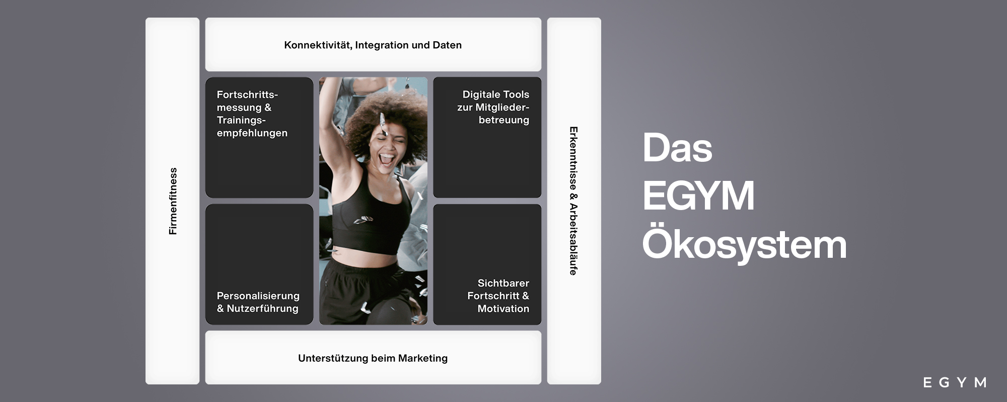 Die EGYM Experience