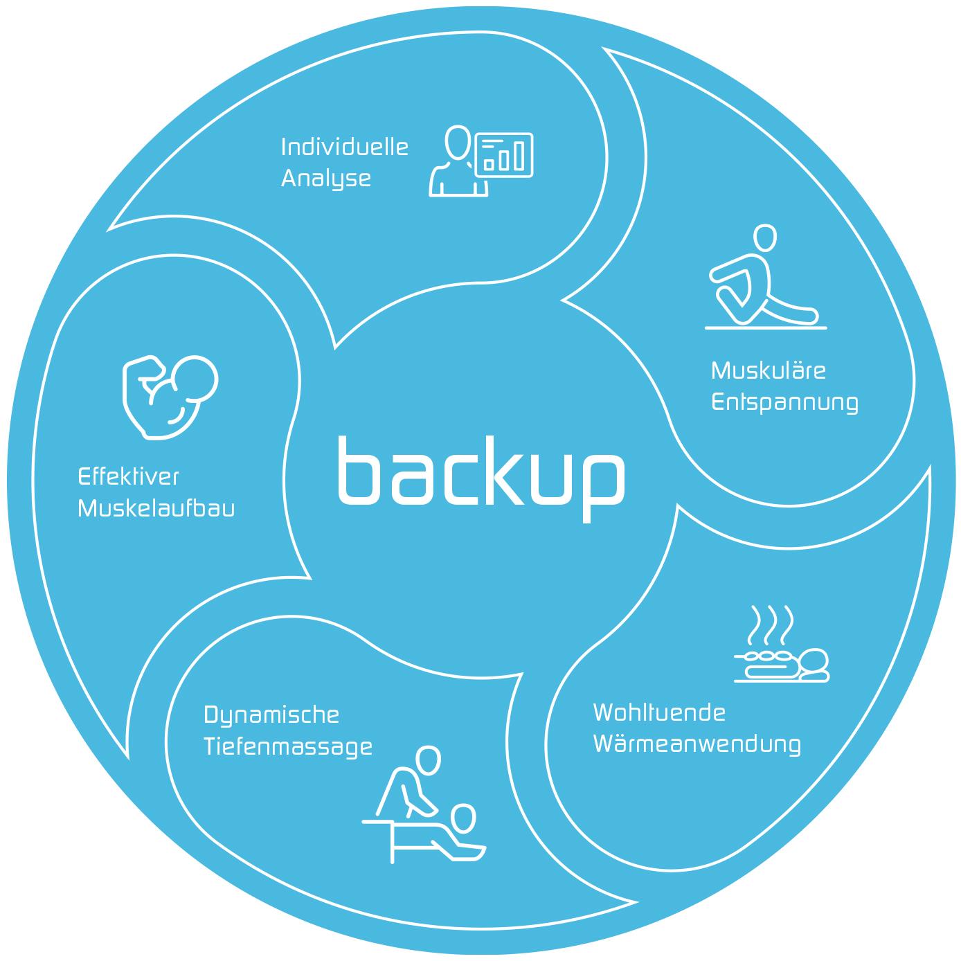 backup - für einen starken Rücken